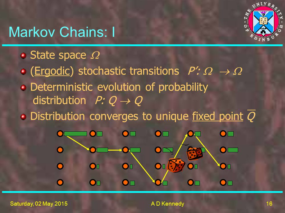 16 Saturday, 02 May 2015A D Kennedy Markov Chains: I State space  (Ergodic) stochastic transitions P':    Distribution converges to unique fixed point Deterministic evolution of probability distribution P: Q  Q