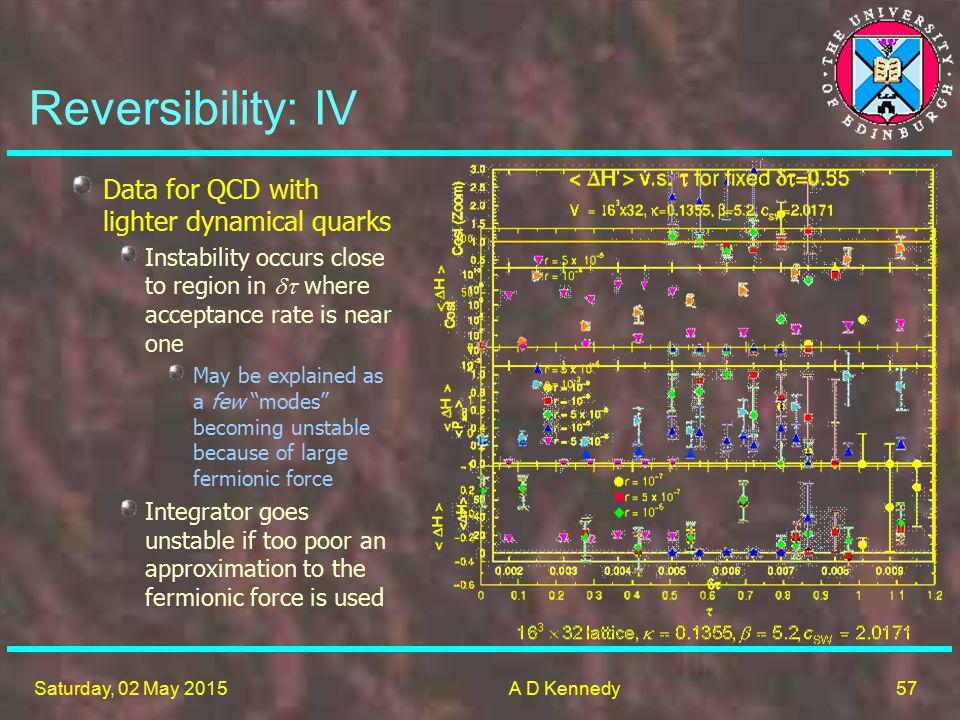 57 Saturday, 02 May 2015A D Kennedy Data for QCD with lighter dynamical quarks Instability occurs close to region in  where acceptance rate is near one May be explained as a few modes becoming unstable because of large fermionic force Integrator goes unstable if too poor an approximation to the fermionic force is used Reversibility: IV