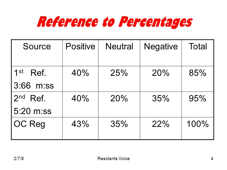 2/7/8Residents Voice4 Reference to Percentages SourcePositiveNeutralNegativeTotal 1 st Ref.