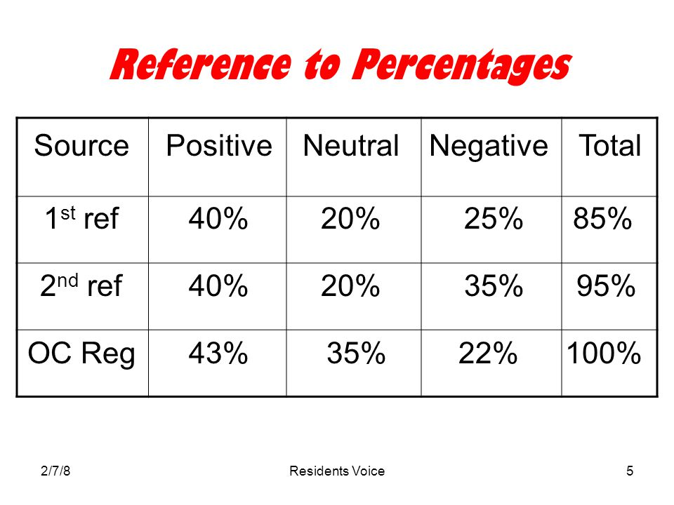 2/7/8Residents Voice6 Why the Differences in the Percentages.