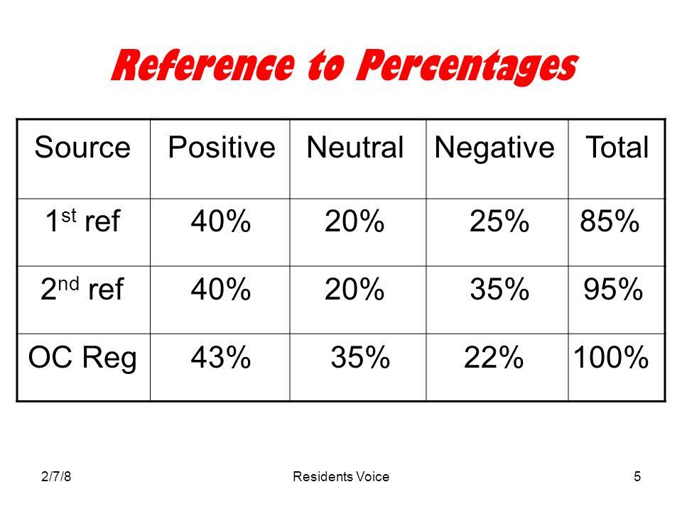2/7/8Residents Voice5 Reference to Percentages SourcePositiveNeutralNegativeTotal 1 st ref 2 nd ref OC Reg 40% 43% 20% 35% 25% 35% 22% 85% 95% 100%