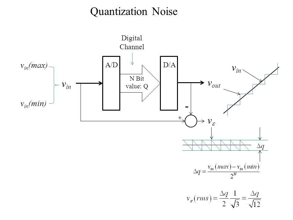 A/DD/A N Bit value: Q Digital Channel v in vv v out v in (max) v in (min) - + v in Quantization Noise