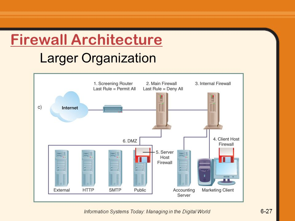 Information Systems Today: Managing in the Digital World 6-27 Firewall Architecture Larger Organization
