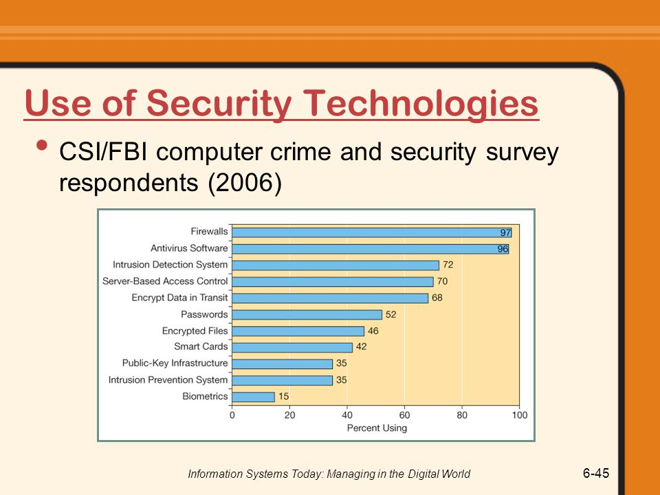 Information Systems Today: Managing in the Digital World 6-45 Use of Security Technologies CSI/FBI computer crime and security survey respondents (200