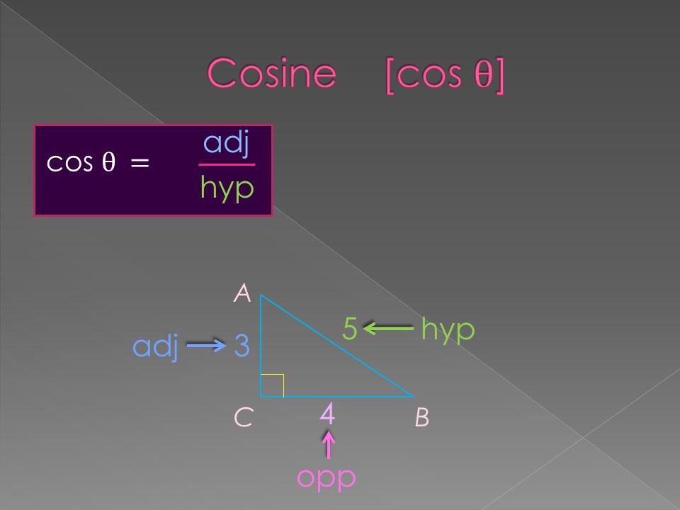 cos θ = A CB 3 4 5hyp opp adj hyp