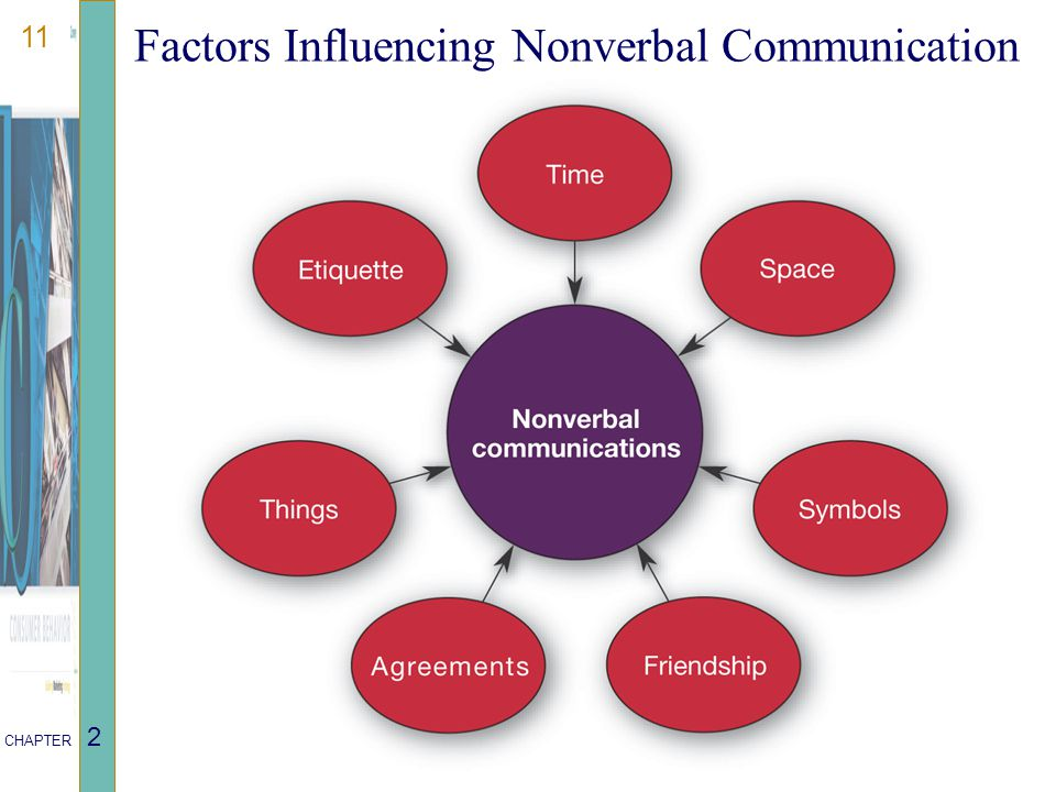 11 CHAPTER 2 Factors Influencing Nonverbal Communication