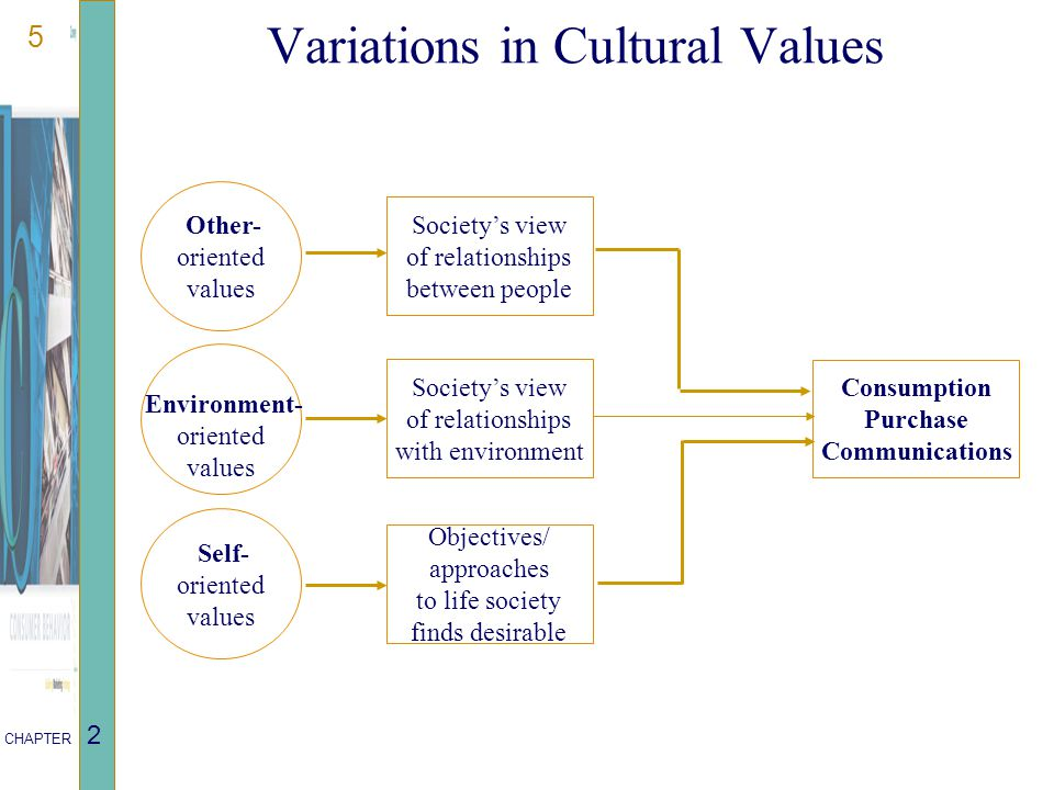 5 CHAPTER 2 Variations in Cultural Values Environment- oriented values Other- oriented values Self- oriented values Consumption Purchase Communications Society's view of relationships between people Society's view of relationships with environment Objectives/ approaches to life society finds desirable