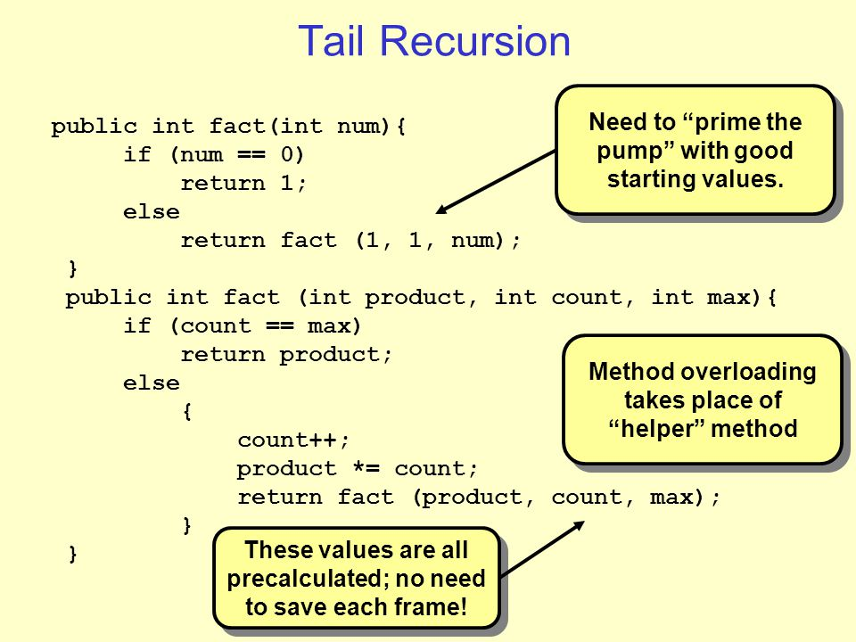 Tail Recursion public int fact(int num){ if (num == 0) return 1; else return fact (1, 1, num); } public int fact (int product, int count, int max){ if (count == max) return product; else { count++; product *= count; return fact (product, count, max); } Method overloading takes place of helper method Method overloading takes place of helper method Need to prime the pump with good starting values.