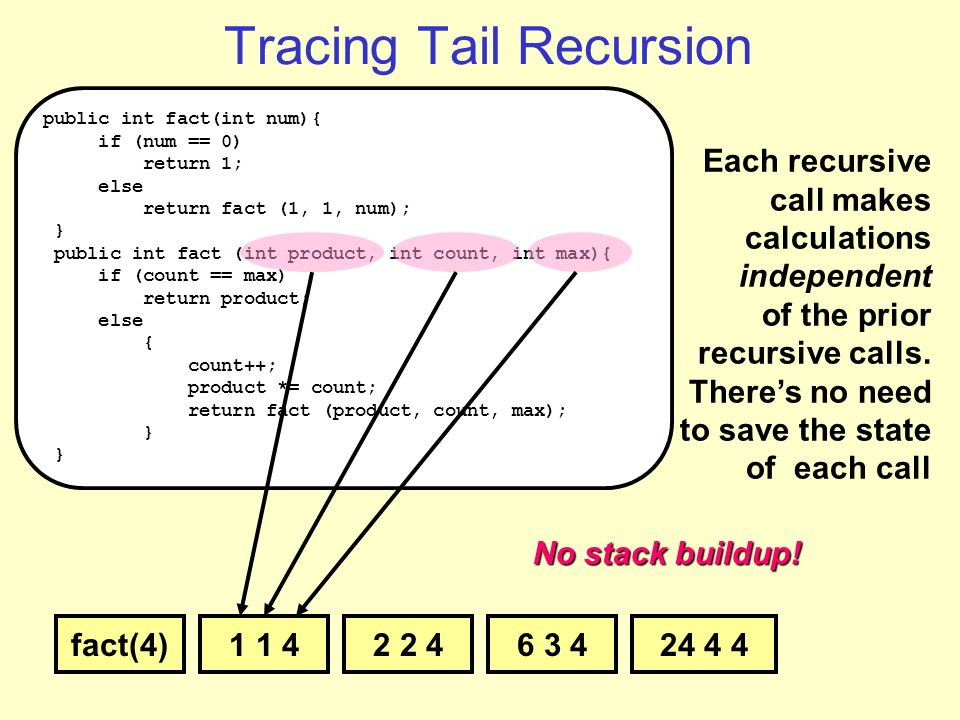 24 4 46 3 42 2 4 Tracing Tail Recursion public int fact(int num){ if (num == 0) return 1; else return fact (1, 1, num); } public int fact (int product, int count, int max){ if (count == max) return product; else { count++; product *= count; return fact (product, count, max); } fact(4) No stack buildup.