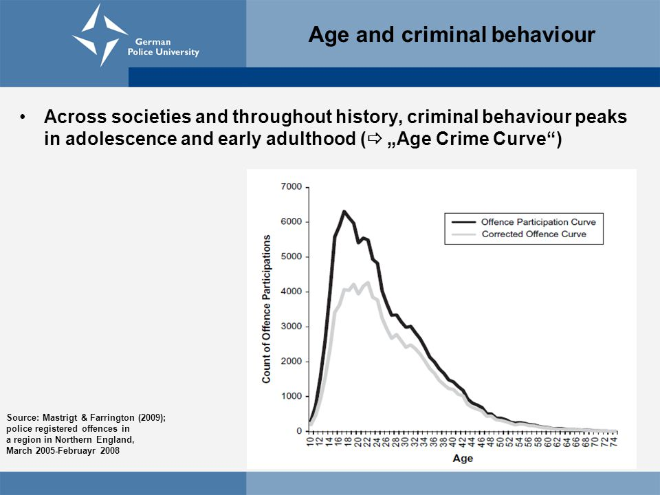 "Age and criminal behaviour Across societies and throughout history, criminal behaviour peaks in adolescence and early adulthood (  ""Age Crime Curve ) Source: Mastrigt & Farrington (2009); police registered offences in a region in Northern England, March 2005-Februayr 2008"