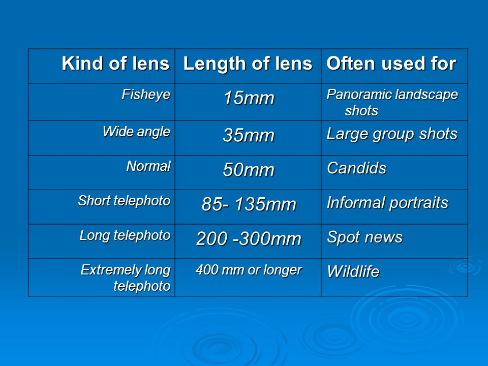 Kind of lens Length of lens Often used for Fisheye15mm Panoramic landscape shots Wide angle 35mm Large group shots Normal50mmCandids Short telephoto 85- 135mm Informal portraits Long telephoto 200 -300mm Spot news Extremely long telephoto 400 mm or longer Wildlife