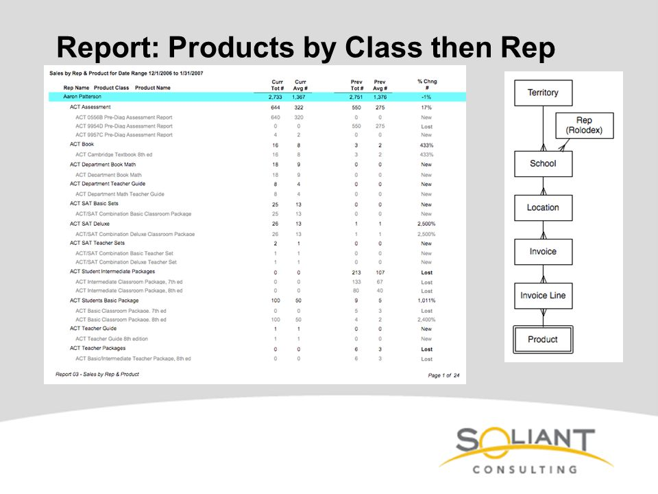 Report: Products by Class then Rep