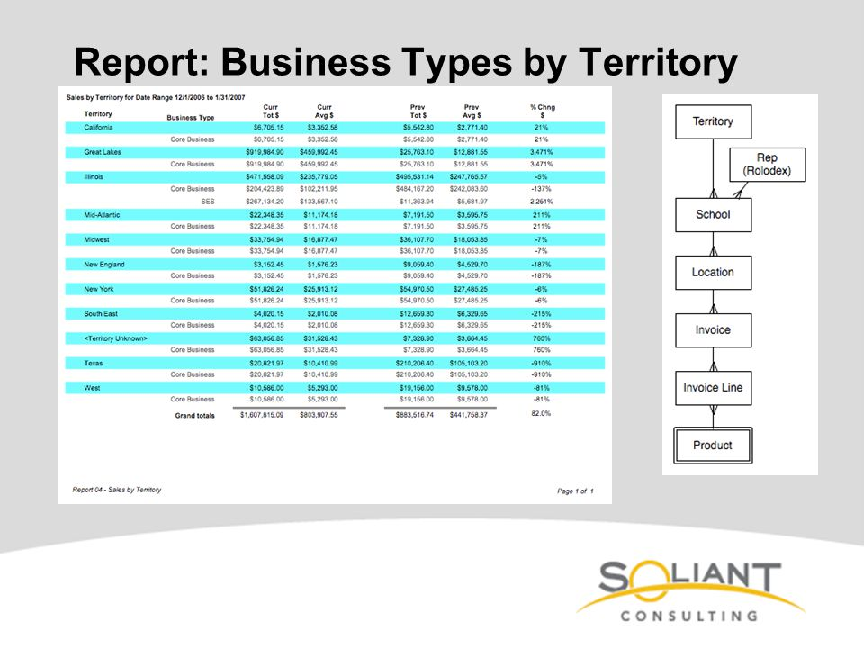 Report: Business Types by Territory