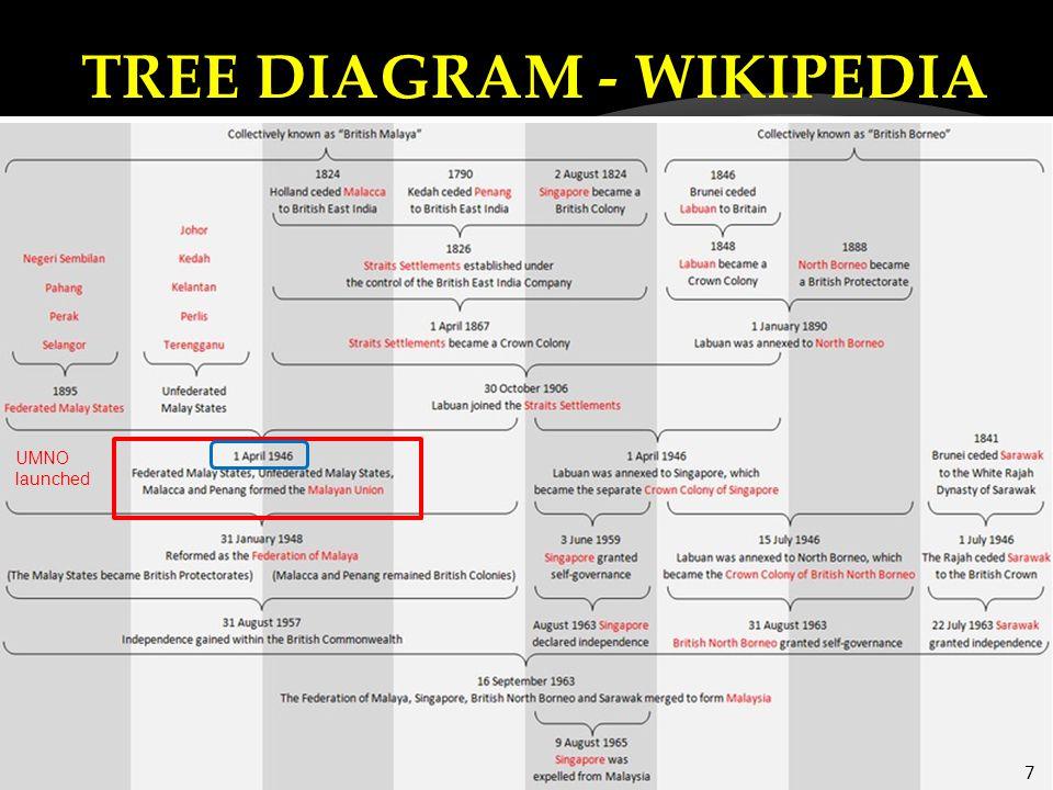 TREE DIAGRAM - WIKIPEDIA 7 UMNO launched