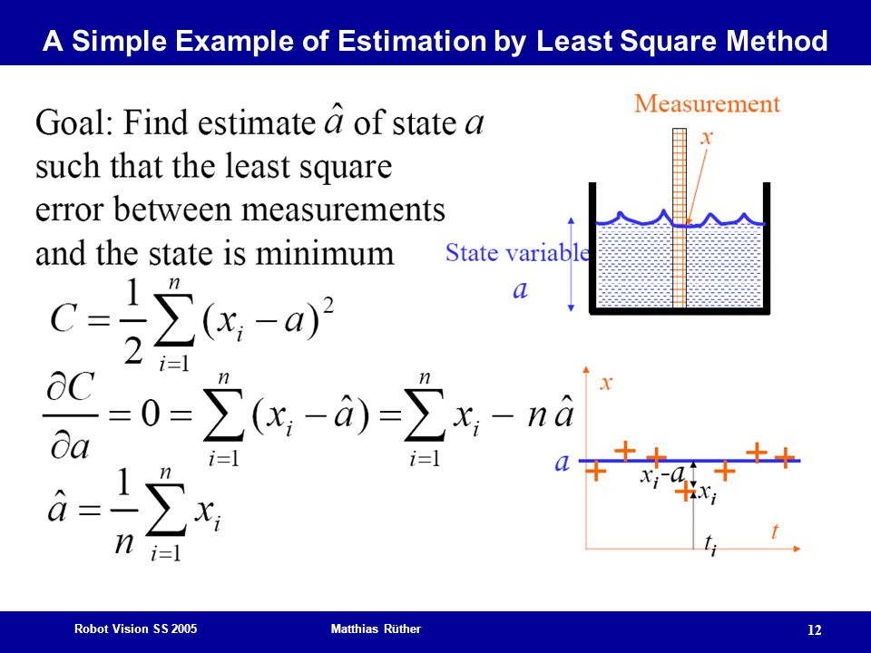 Robot Vision SS 2005 Matthias Rüther 12 A Simple Example of Estimation by Least Square Method
