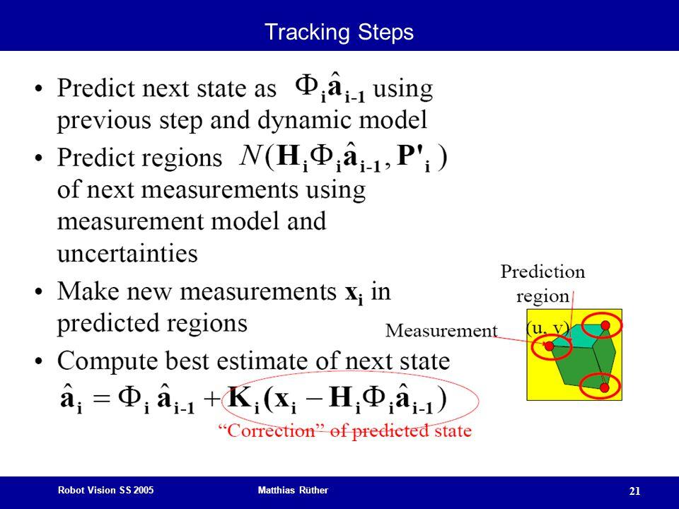 Robot Vision SS 2005 Matthias Rüther 21 Tracking Steps