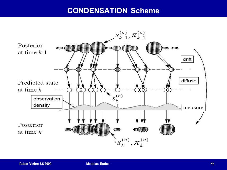 Robot Vision SS 2005 Matthias Rüther 55 CONDENSATION Scheme