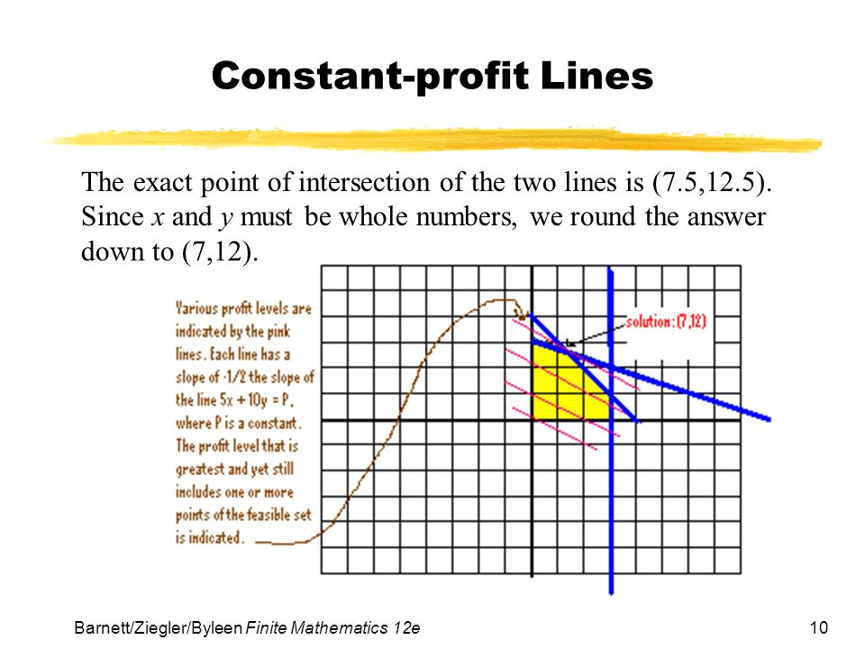 10 Barnett/Ziegler/Byleen Finite Mathematics 12e Constant-profit Lines The exact point of intersection of the two lines is (7.5,12.5).