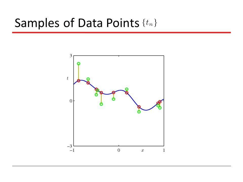 Samples of Data Points