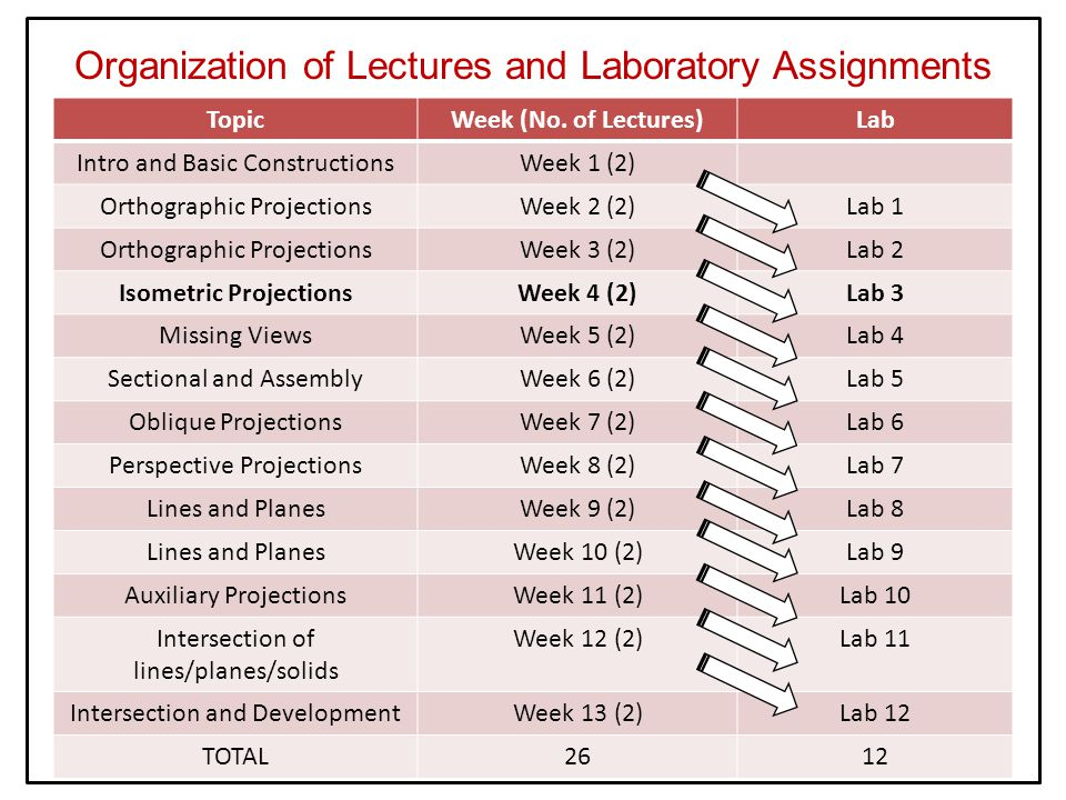 Organization of Lectures and Laboratory Assignments TopicWeek (No.