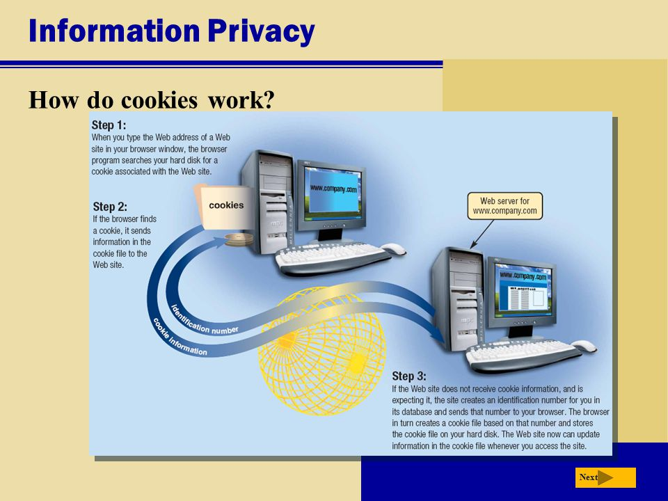 Information Privacy How do cookies work? Next