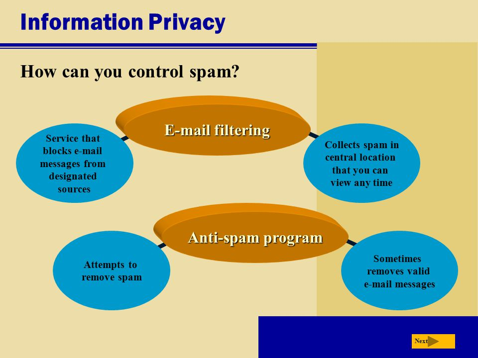 Information Privacy How can you control spam? Next Collects spam in central location that you can view any time Service that blocks e-mail messages fr