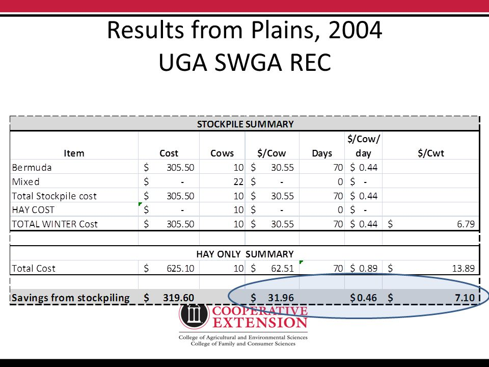 Results from Plains, 2004 UGA SWGA REC