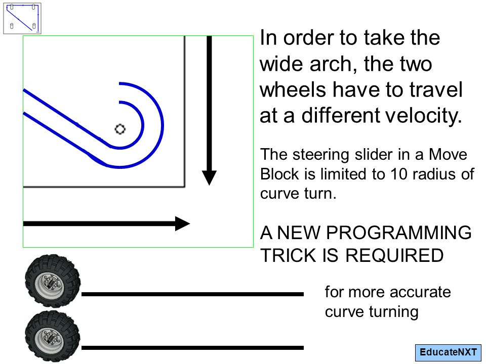 EducateNXT In order to take the wide arch, the two wheels have to travel at a different velocity.