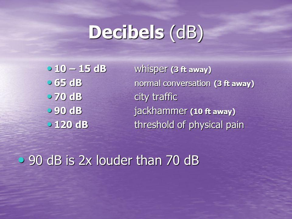 Decibels (dB) 10 – 15 dBwhisper (3 ft away) 10 – 15 dBwhisper (3 ft away) 65 dB normal conversation (3 ft away) 65 dB normal conversation (3 ft away) 70 dBcity traffic 70 dBcity traffic 90 dBjackhammer (10 ft away) 90 dBjackhammer (10 ft away) 120 dBthreshold of physical pain 120 dBthreshold of physical pain 90 dB is 2x louder than 70 dB 90 dB is 2x louder than 70 dB