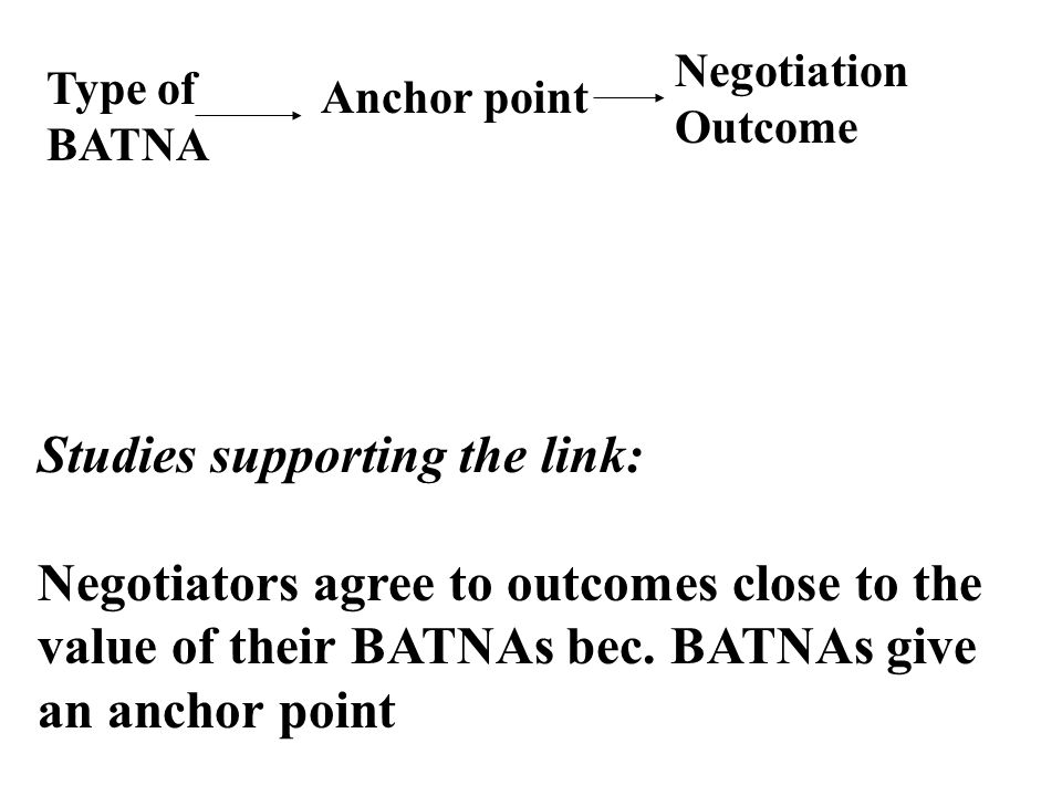 Negotiation Outcome Type of BATNA Anchor point Studies supporting the link: Negotiators agree to outcomes close to the value of their BATNAs bec.