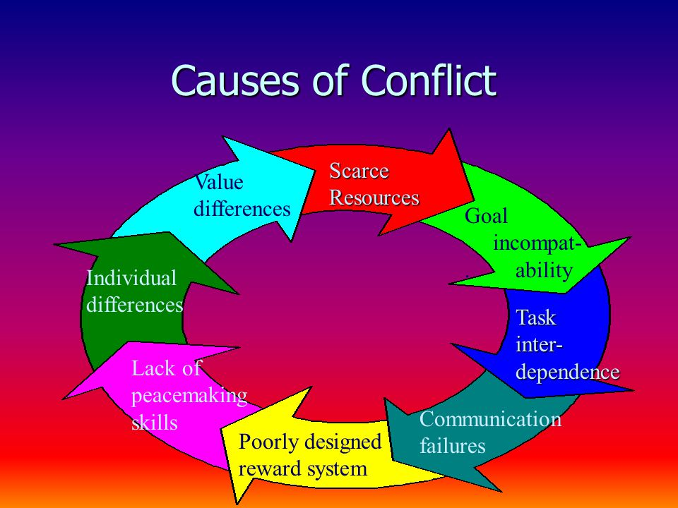 Causes of Conflict Scarce Resources Goal incompat-.