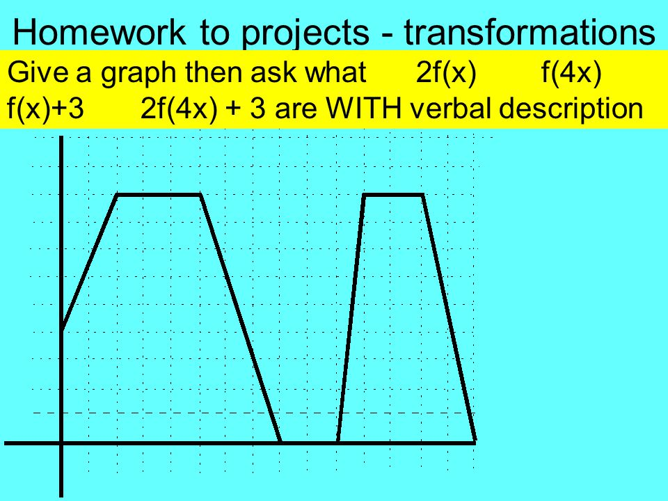Homework to projects - transformations Give a graph then ask what 2f(x) f(4x) f(x)+3 2f(4x) + 3 are WITH verbal description