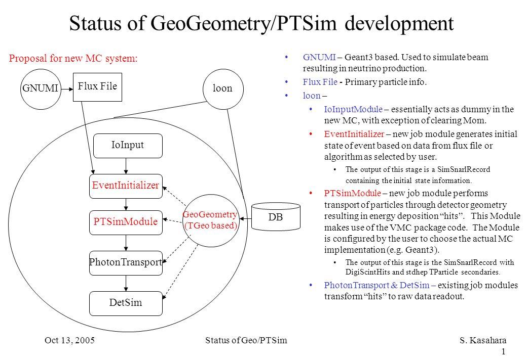 Oct 13, 2005Status of Geo/PTSimS.