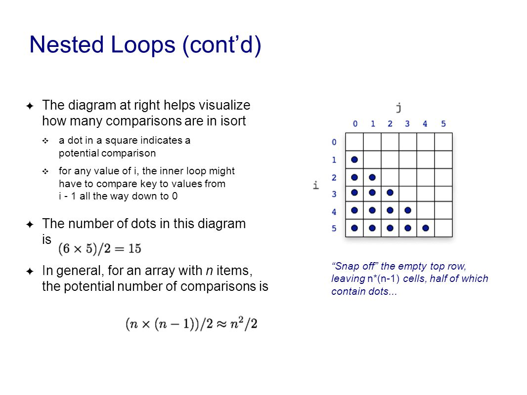 Nested Loops (cont'd) ✦ The diagram at right helps visualize how many comparisons are in isort ❖ a dot in a square indicates a potential comparison ❖ for any value of i, the inner loop might have to compare key to values from i - 1 all the way down to 0 ✦ The number of dots in this diagram is ✦ In general, for an array with n items, the potential number of comparisons is Snap off the empty top row, leaving n*(n-1) cells, half of which contain dots...