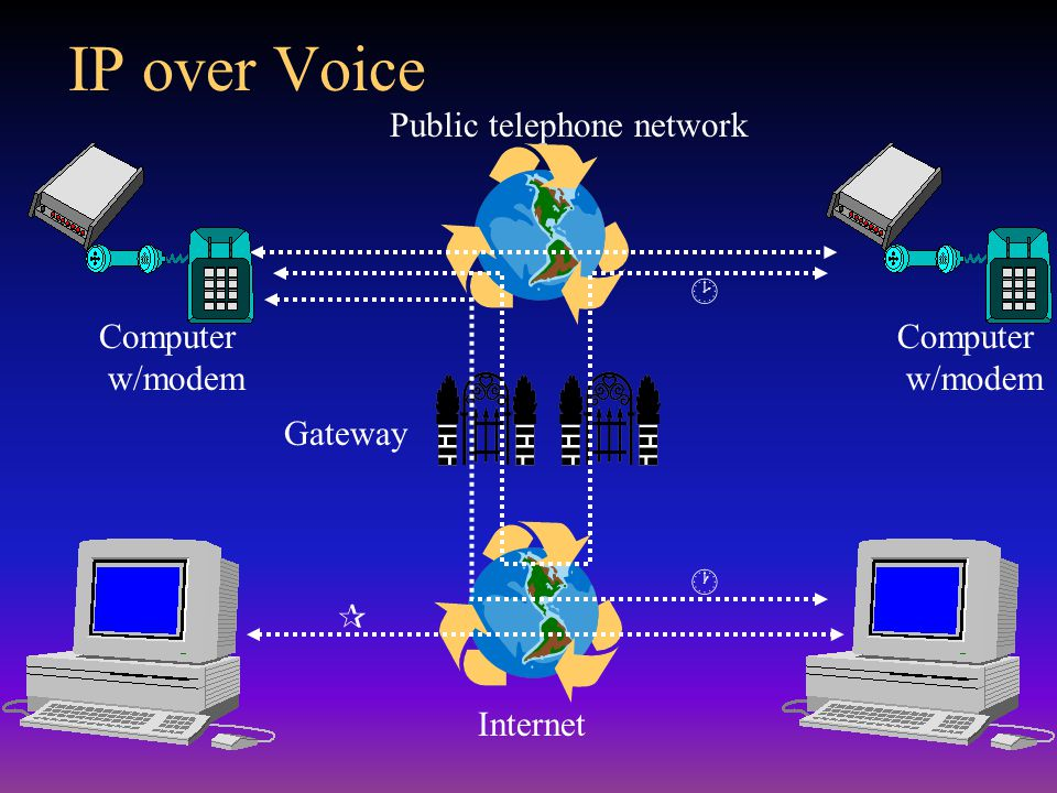 Gateway Public telephone network Internet Computer w/modem    IP over Voice Computer w/modem