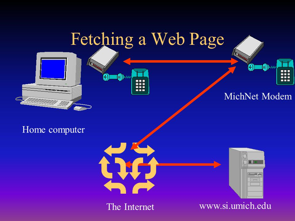 Fetching a Web Page www.si.umich.edu Home computer The Internet MichNet Modem