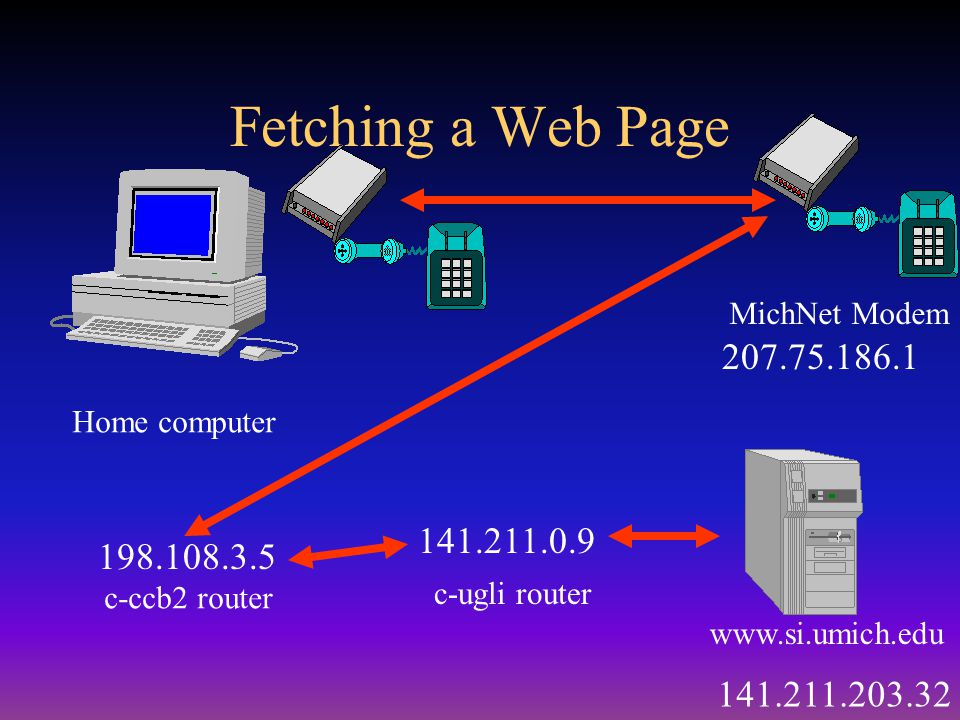 Fetching a Web Page www.si.umich.edu Home computer MichNet Modem 207.75.186.1 198.108.3.5 141.211.0.9 141.211.203.32 c-ccb2 router c-ugli router