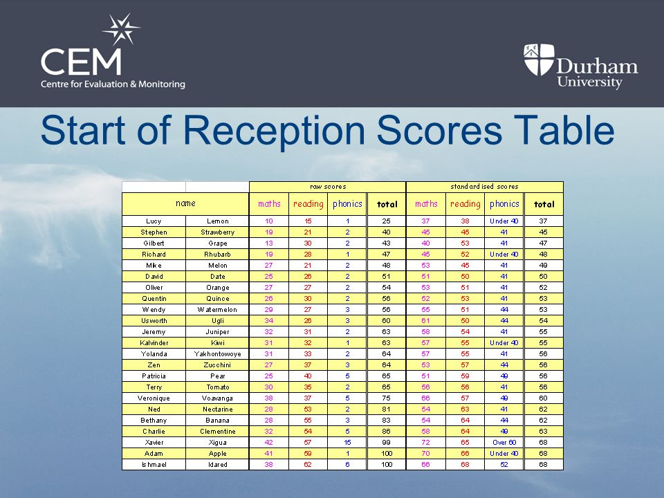 Start of Reception Scores Table