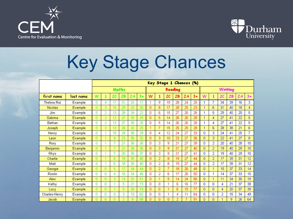 Key Stage Chances