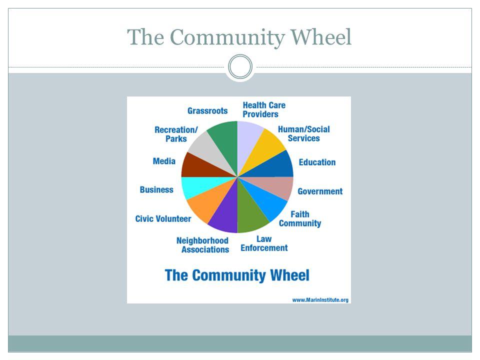 The Community Wheel
