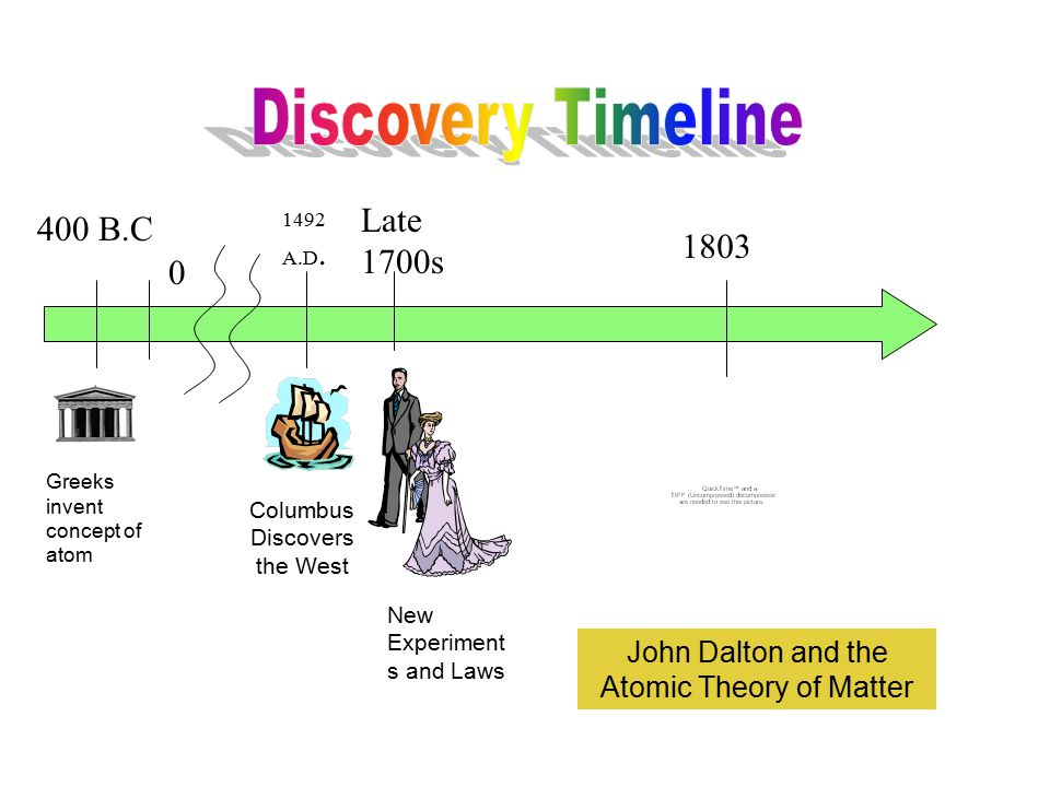 400 B.C 0 Late 1700s 1492 A.D. Columbus Discovers the West Greeks invent concept of atom John Dalton and the Atomic Theory of Matter New Experiment s