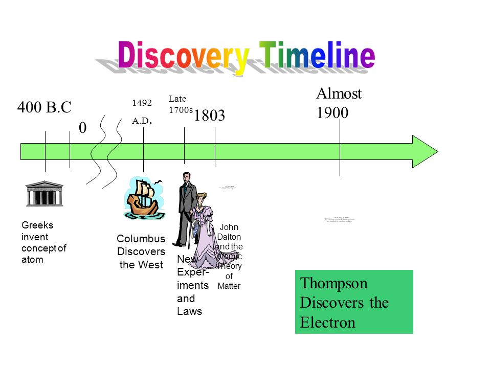 400 B.C 0 Late 1700s 1492 A.D. Columbus Discovers the West Greeks invent concept of atom John Dalton and the Atomic Theory of Matter New Exper- iments