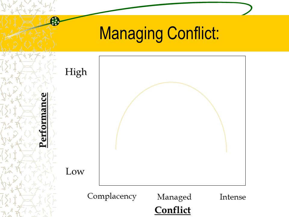 Managing Conflict: Performance Conflict Complacency ManagedIntense High Low
