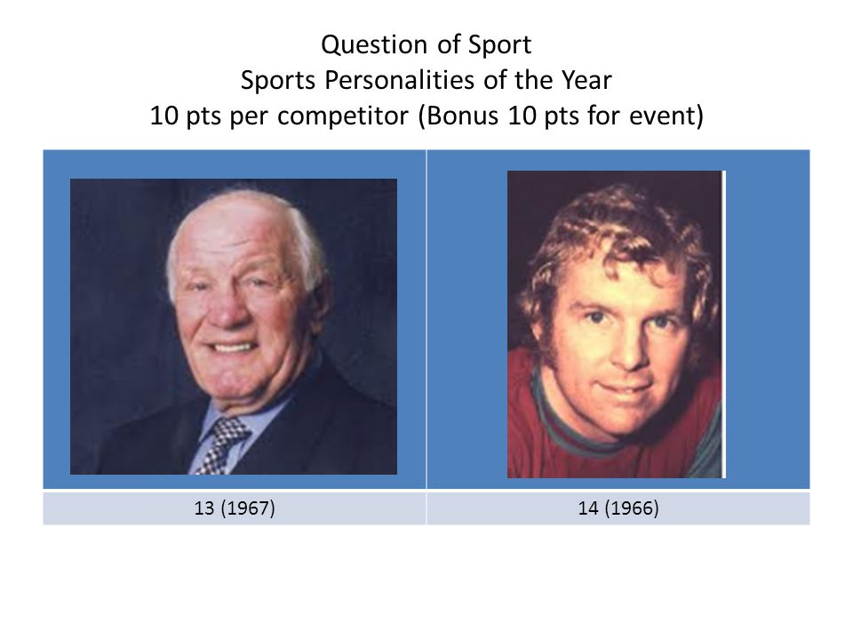 Question of Sport Sports Personalities of the Year 10 pts per competitor (Bonus 10 pts for event) 13 (1967)14 (1966)