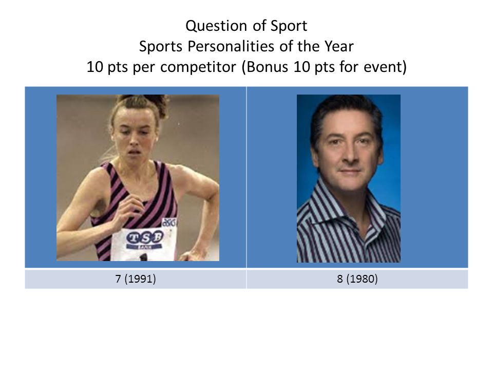 Question of Sport Sports Personalities of the Year 10 pts per competitor (Bonus 10 pts for event) 9 (1976)10 (1975)
