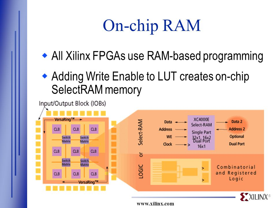 ® www.xilinx.com On-chip RAM  All Xilinx FPGAs use RAM-based programming  Adding Write Enable to LUT creates on-chip SelectRAM memory