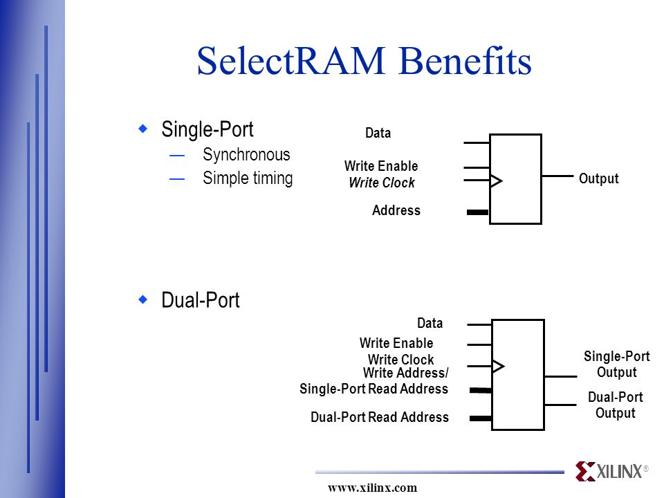 ® www.xilinx.com Data Write Enable Write Clock Address Output Data Write Enable Write Clock Write Address/ Single-Port Read Address Single-Port Output Dual-Port Output Dual-Port Read Address SelectRAM Benefits  Single-Port —Synchronous —Simple timing  Dual-Port