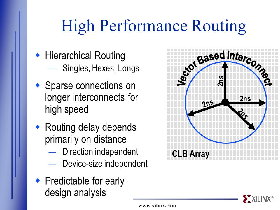 ® www.xilinx.com 2ns CLB Array High Performance Routing  Hierarchical Routing —Singles, Hexes, Longs  Sparse connections on longer interconnects for high speed  Routing delay depends primarily on distance —Direction independent —Device-size independent  Predictable for early design analysis