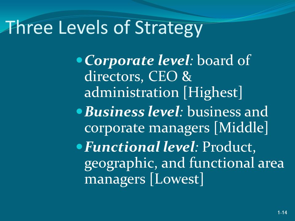 Three Levels of Strategy Corporate level: board of directors, CEO & administration [Highest] Business level: business and corporate managers [Middle] Functional level: Product, geographic, and functional area managers [Lowest] 1-14