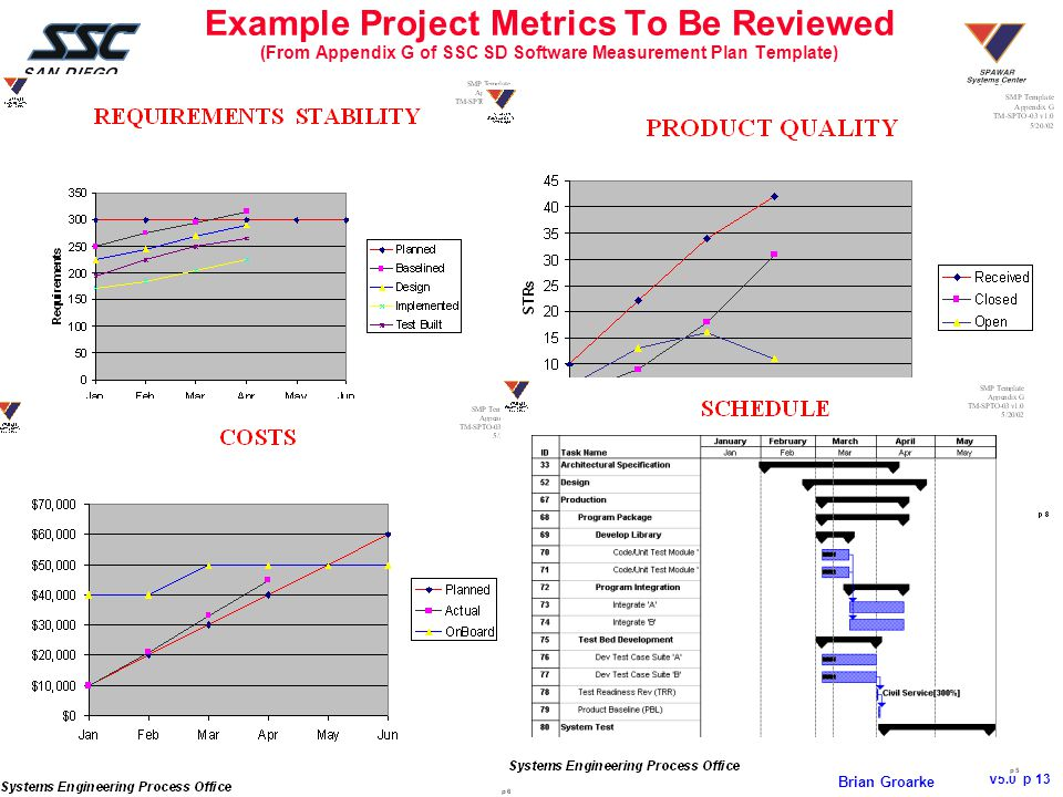 Systems Engineering Process Office V5.0 p 13 Brian Groarke Example Project Metrics To Be Reviewed (From Appendix G of SSC SD Software Measurement Plan Template)
